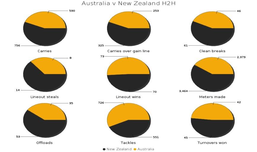 Statistics from general play at RWC 2015: Australia vs New Zealand